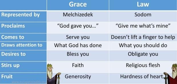 Melchizedek vs Sodom